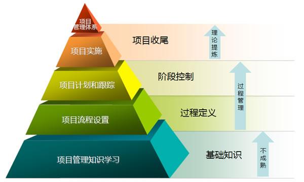 电子商务项目管理系统