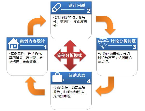 所以在案例内容设计,问题设计,分析讨论过程及归纳总结四个环节中都